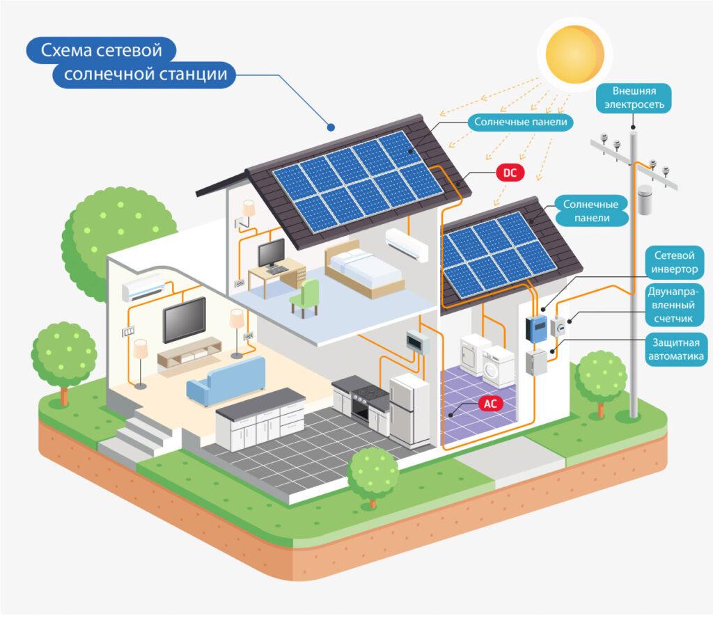 Энергоаудит солнечных электростанций схема